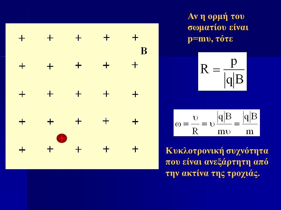 Αν η ορμή του σωματίου είναι p=mυ, τότε