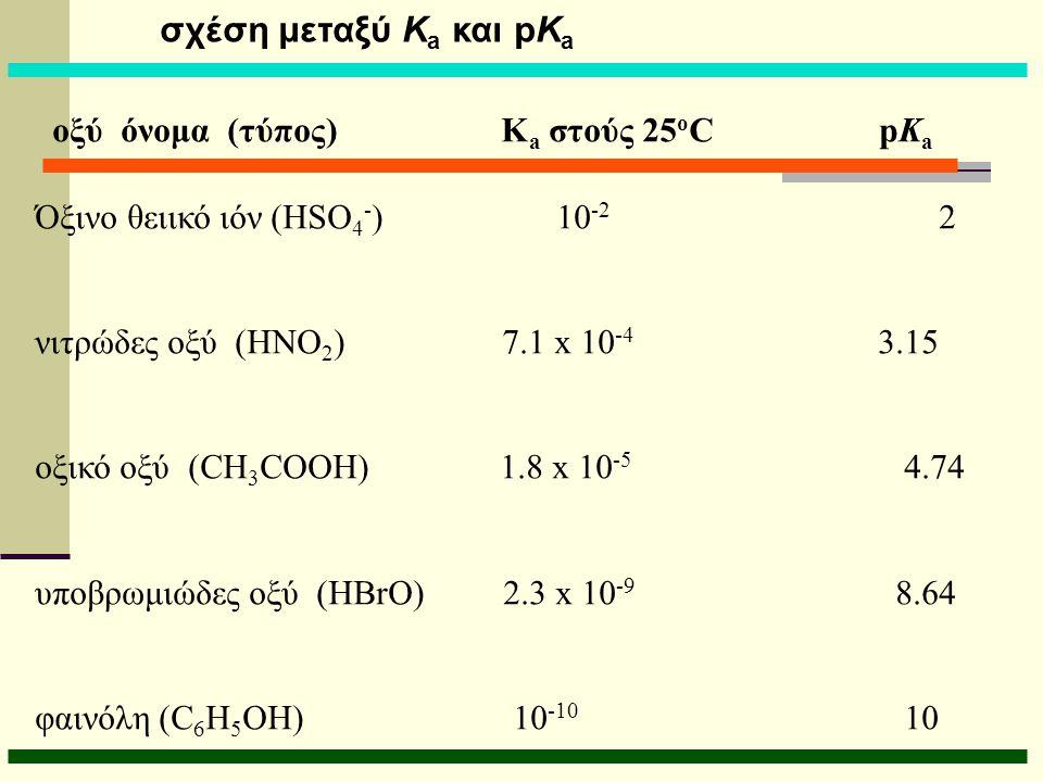 σχέση μεταξύ Ka και pKa οξύ όνομα (τύπος) Ka στούς 25oC pKa