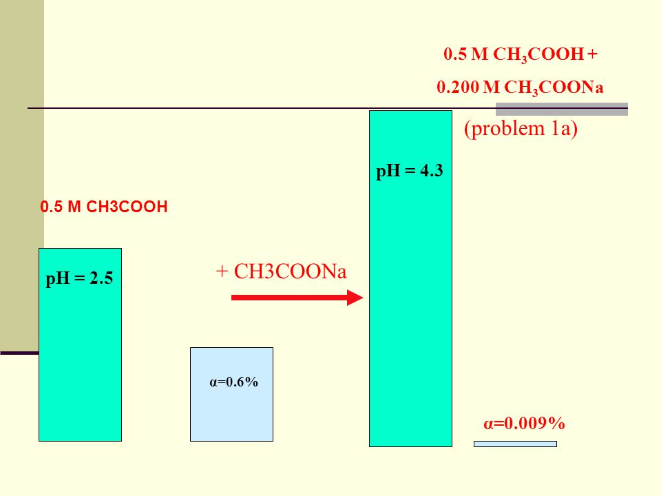 (problem 1a) + CH3COONa 0.5 M CH3COOH + 0.200 M CH3COONa 0.5 M CH3COOH