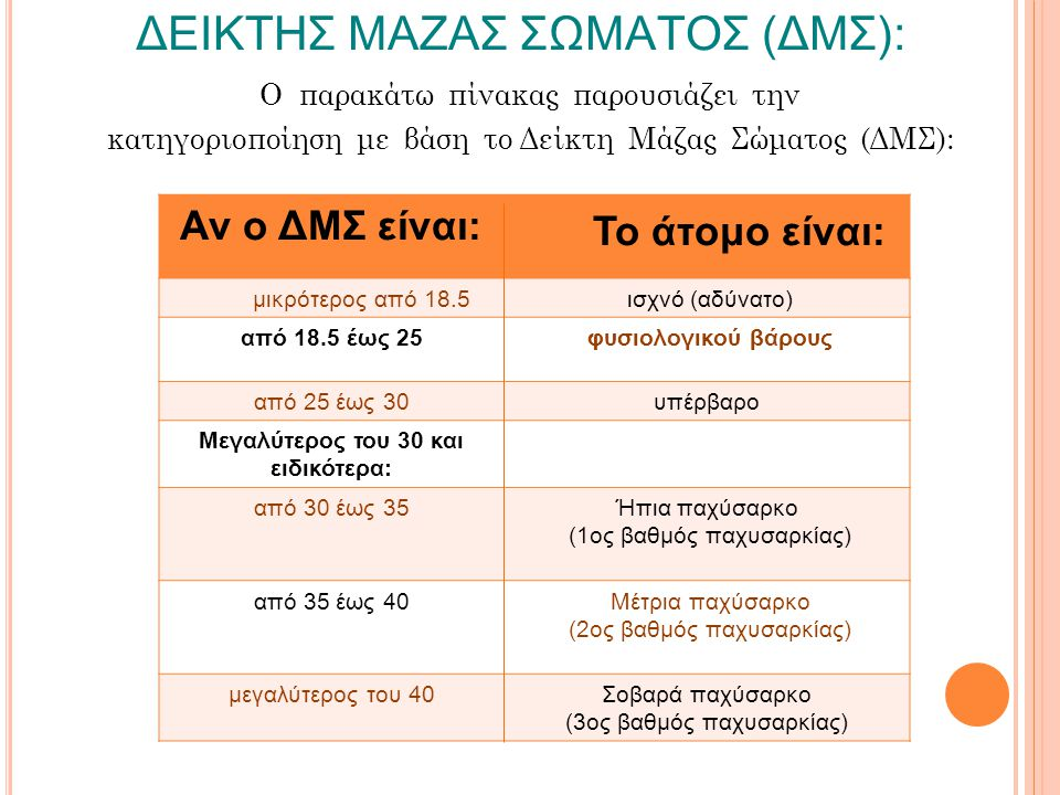 ΔΕΙΚΤΗΣ ΜΑΖΑΣ ΣΩΜΑΤΟΣ (ΔΜΣ):