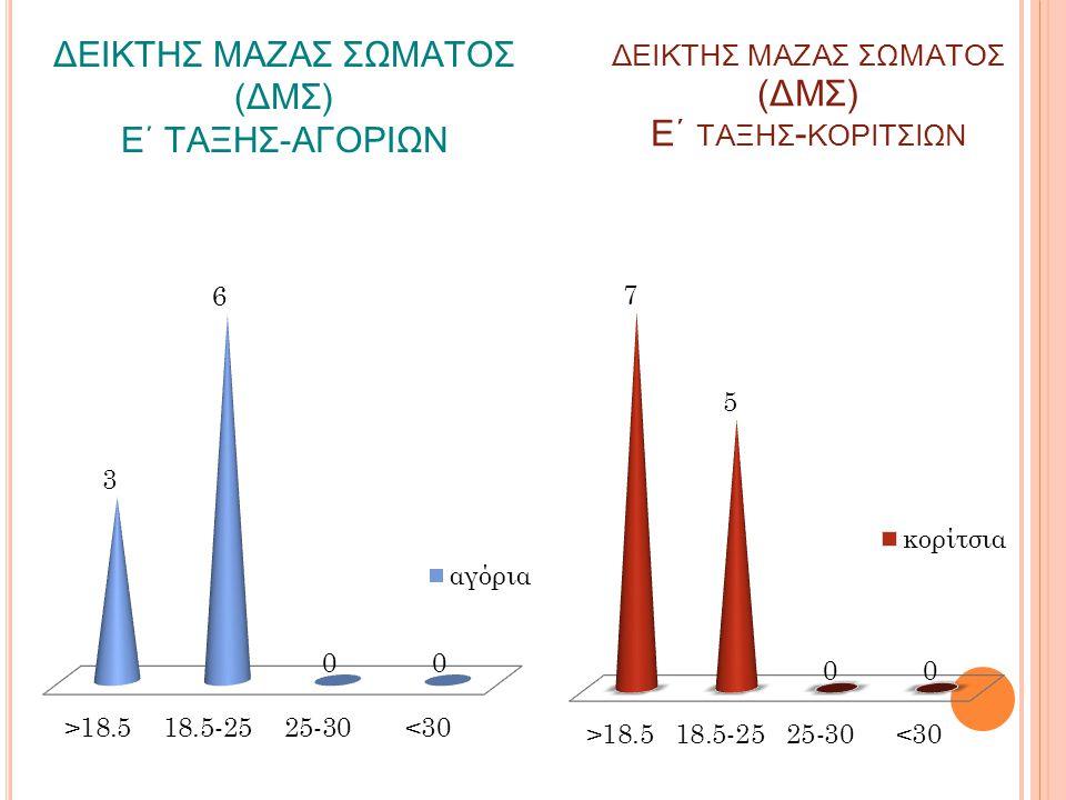 ΔΕΙΚΤΗΣ ΜΑΖΑΣ ΣΩΜΑΤΟΣ (ΔΜΣ) Ε΄ ΤΑΞΗΣ-ΑΓΟΡΙΩΝ