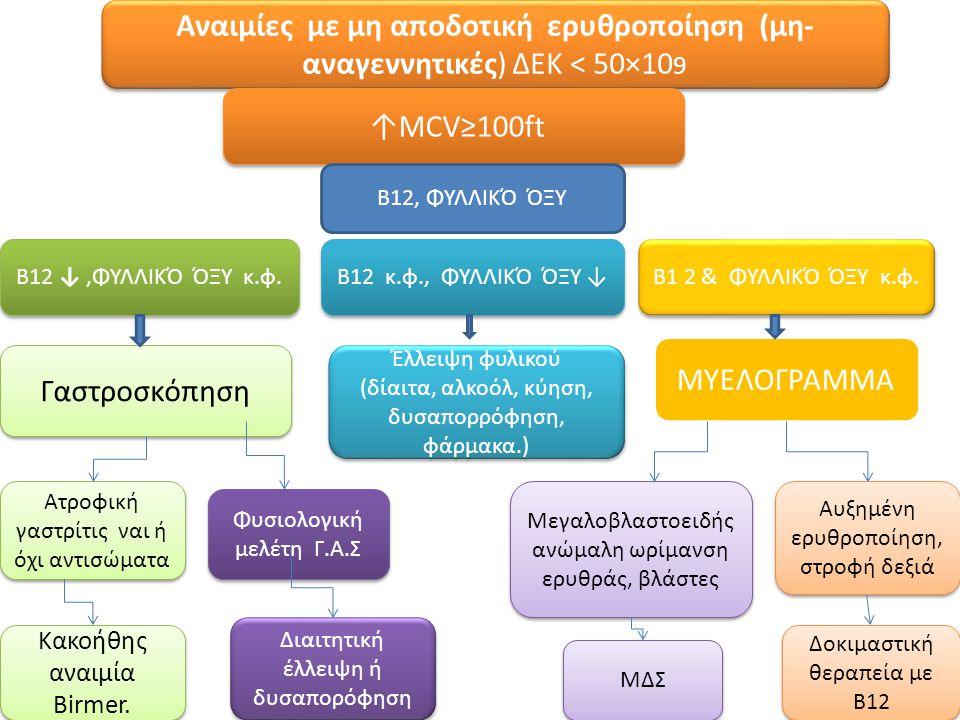 Αναιμίες με μη αποδοτική ερυθροποίηση (μη- αναγεννητικές) ΔΕΚ < 50×109