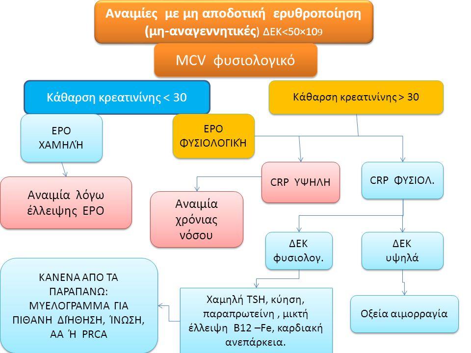 Αναιμίες με μη αποδοτική ερυθροποίηση (μη-αναγεννητικές) ΔΕΚ<50×109
