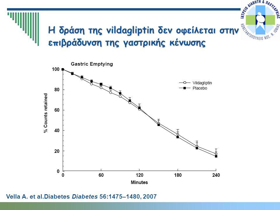 Η δράση της vildagliptin δεν οφείλεται στην επιβράδυνση της γαστρικής κένωσης