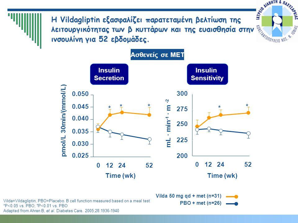 Η Vildagliptin εξασφαλίζει παρατεταμένη βελτίωση της λειτουργικότητας των β κυττάρων και της ευαισθησία στην ινσουλίνη για 52 εβδομάδες.