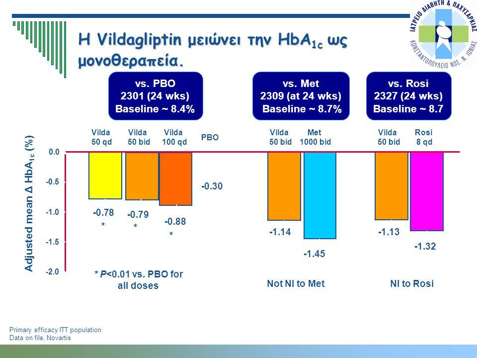 H Vildagliptin μειώνει την HbA1c ως μονοθεραπεία.
