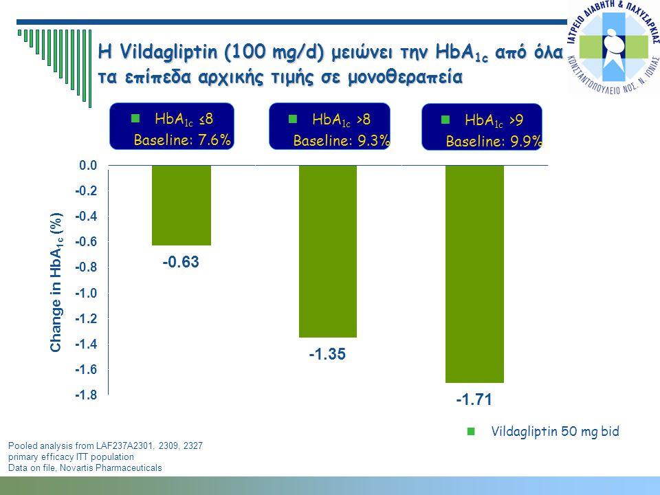 Η Vildagliptin (100 mg/d) μειώνει την HbA1c από όλα τα επίπεδα αρχικής τιμής σε μονοθεραπεία