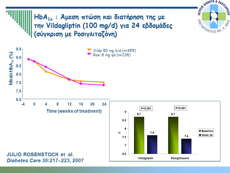 HbA1c : Άμεση πτώση και διατήρηση της με την Vildagliptin (100 mg/d) για 24 εβδομάδες (σύγκριση με Ροσιγλιταζόνη)