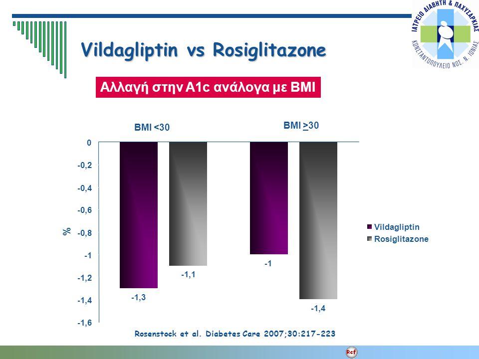 Vildagliptin vs Rosiglitazone