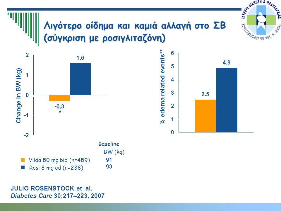 Λιγότερο οίδημα και καμιά αλλαγή στο ΣΒ (σύγκριση με ροσιγλιταζόνη)