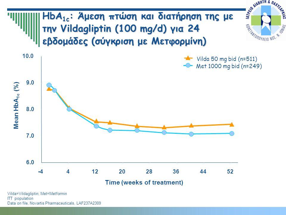 HbA1c: Άμεση πτώση και διατήρηση της με την Vildagliptin (100 mg/d) για 24 εβδομάδες (σύγκριση με Μετφορμίνη)