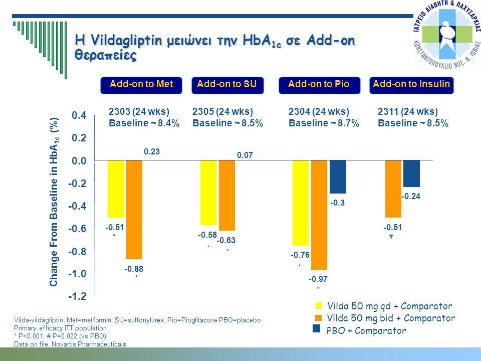 Η Vildagliptin μειώνει την HbA1c σε Add-on θεραπείες