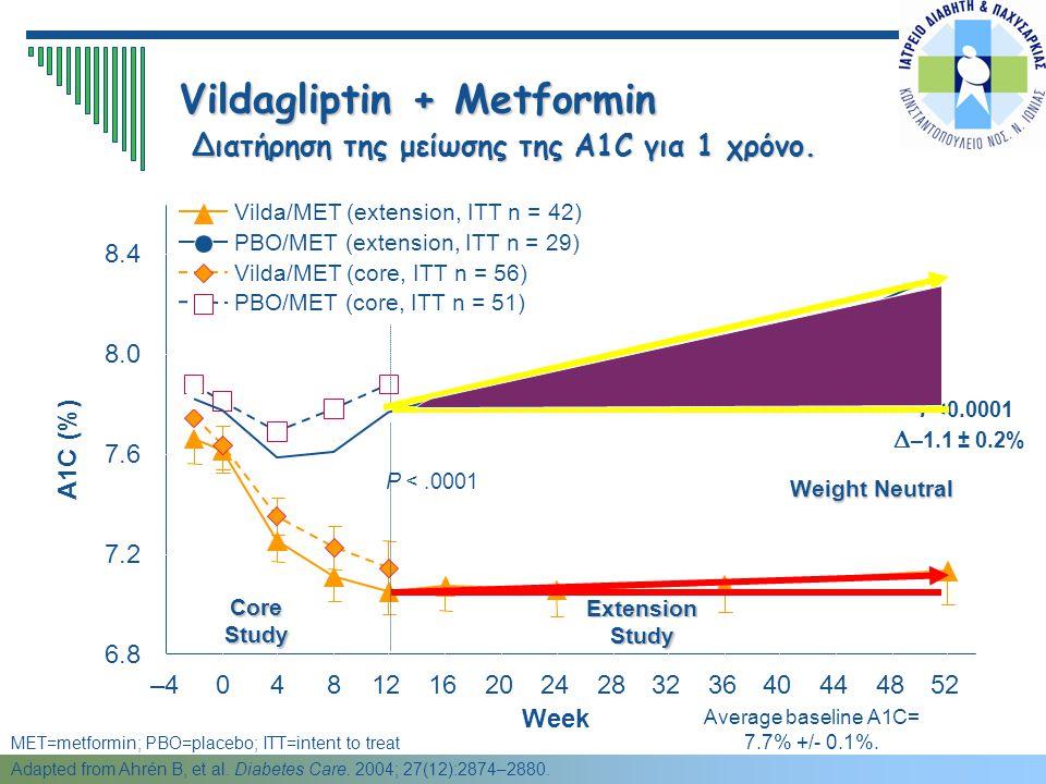 Vildagliptin + Metformin Διατήρηση της μείωσης της A1C για 1 χρόνο.