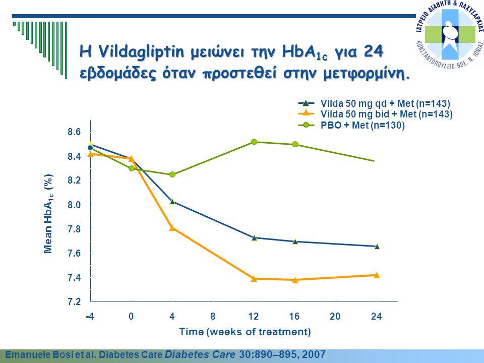 Η Vildagliptin μειώνει την HbA1c για 24 εβδομάδες όταν προστεθεί στην μετφορμίνη.