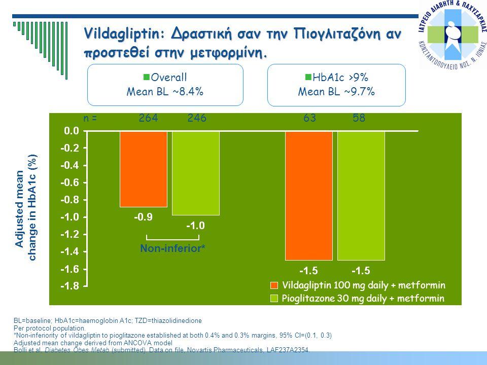 Vildagliptin: Δραστική σαν την Πιογλιταζόνη αν προστεθεί στην μετφορμίνη.