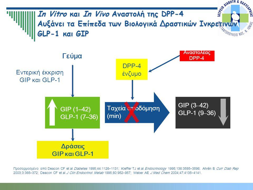Εντερική έκκριση GIP και GLP-1