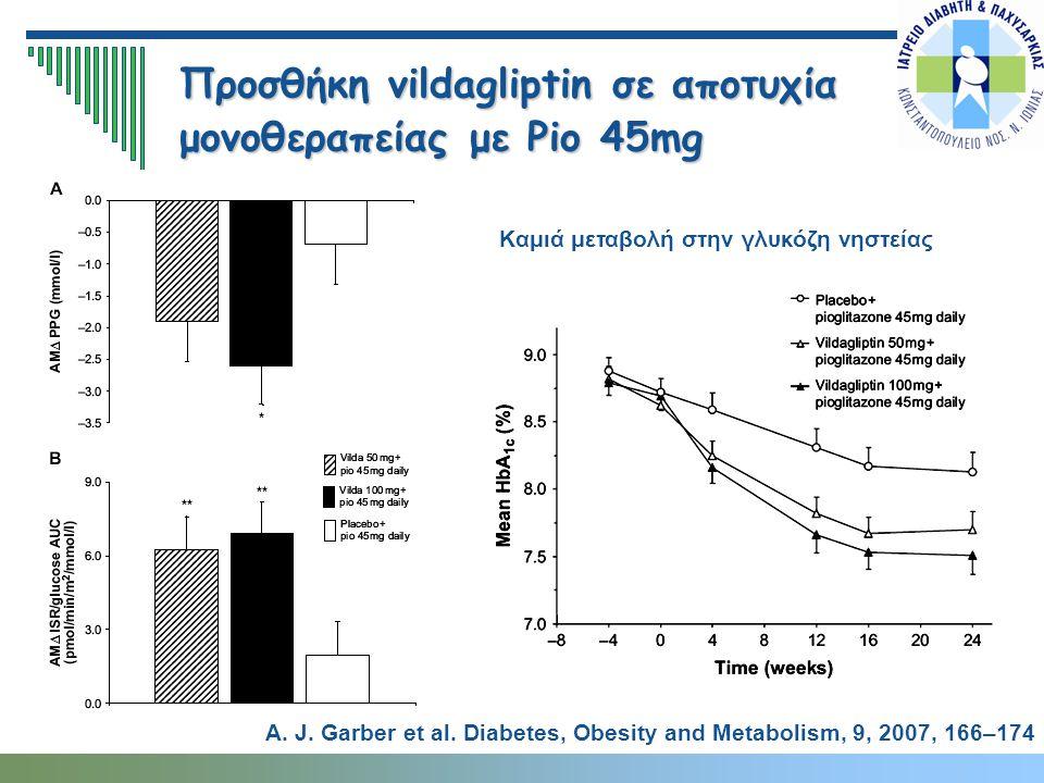 Προσθήκη vildagliptin σε αποτυχία μονοθεραπείας με Pio 45mg