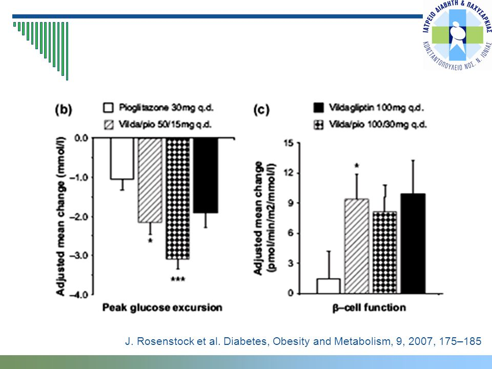 J. Rosenstock et al. Diabetes, Obesity and Metabolism, 9, 2007, 175–185