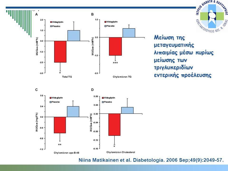 Μείωση της μεταγευματικής λιπαιμίας μέσω κυρίως μείωσης των τριγλυκεριδίων εντερικής προέλευσης