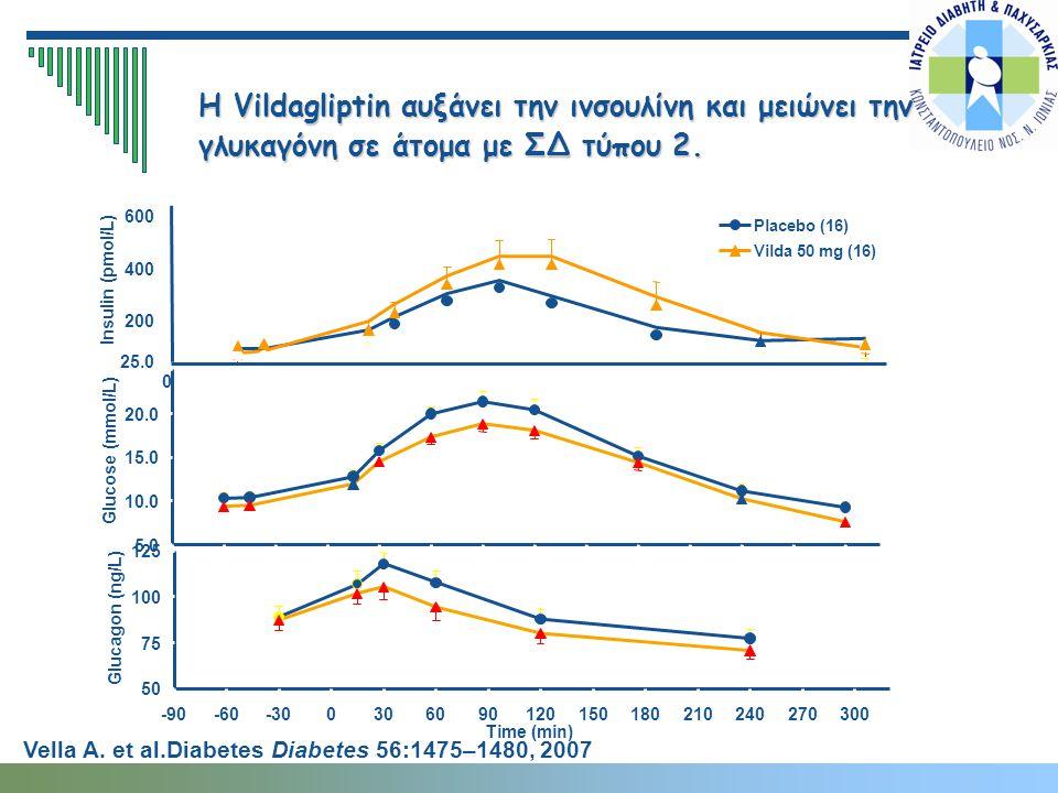 Η Vildagliptin αυξάνει την ινσουλίνη και μειώνει την γλυκαγόνη σε άτομα με ΣΔ τύπου 2.