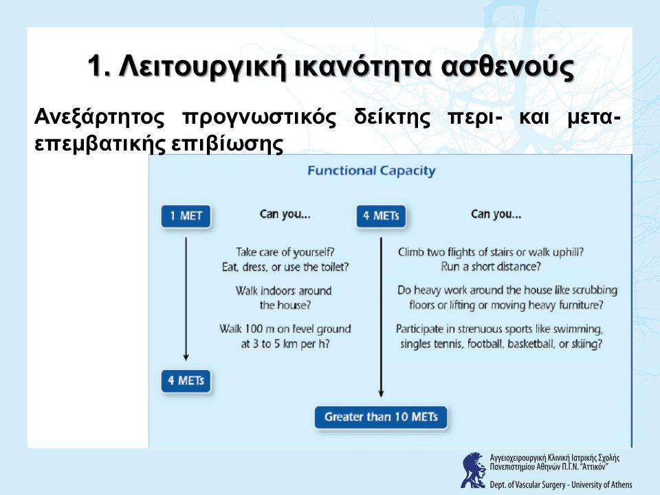 1. Λειτουργική ικανότητα ασθενούς