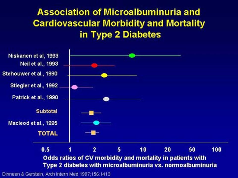 There is also an association of cardiovascular morbidity and mortality with microalbuminuria in patients with type 2 DM.