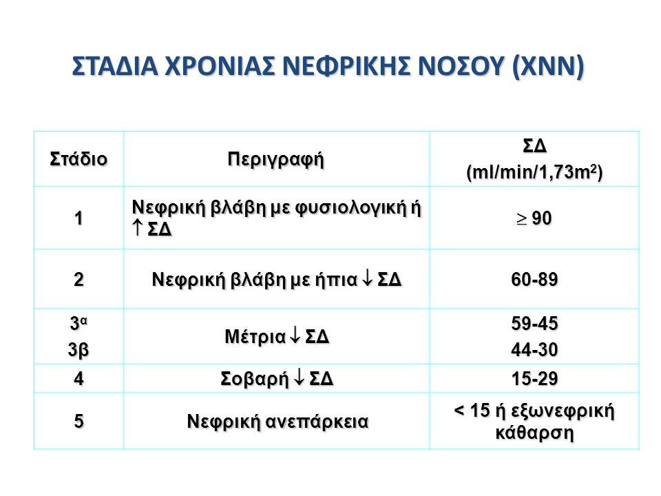 ΣΤΑΔΙΑ ΧΡΟΝΙΑΣ ΝΕΦΡΙΚΗΣ ΝΟΣΟΥ (ΧΝΝ) < 15 ή εξωνεφρική κάθαρση