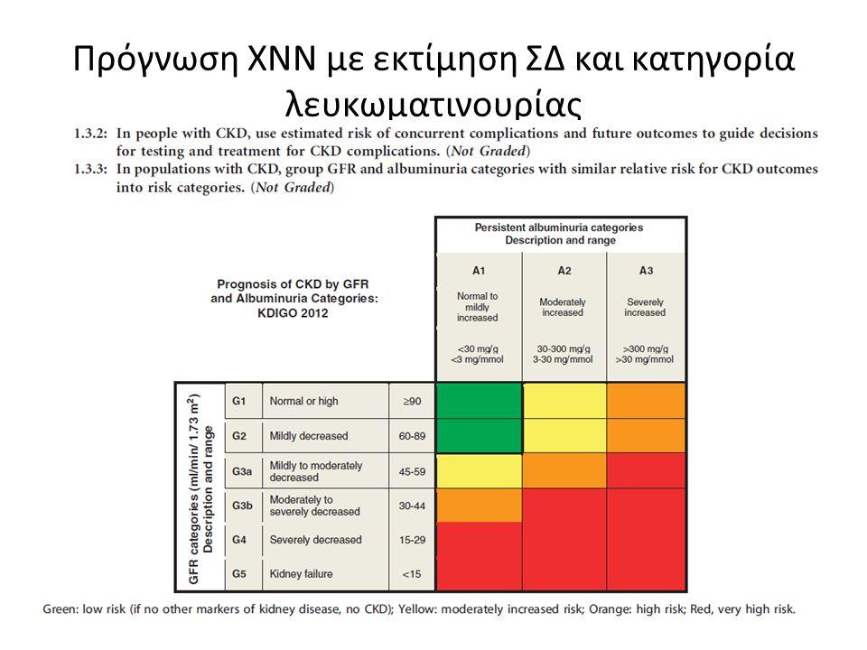 Πρόγνωση ΧΝΝ με εκτίμηση ΣΔ και κατηγορία λευκωματινουρίας
