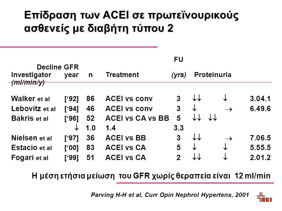 Επίδραση των ACEΙ σε πρωτεϊνουρικούς ασθενείς με διαβήτη τύπου 2