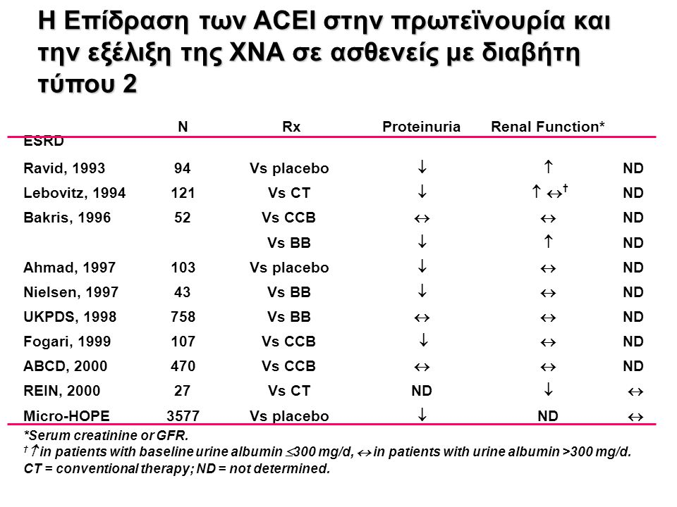 H Επίδραση των ACEI στην πρωτεϊνουρία και την εξέλιξη της ΧΝΑ σε ασθενείς με διαβήτη τύπου 2