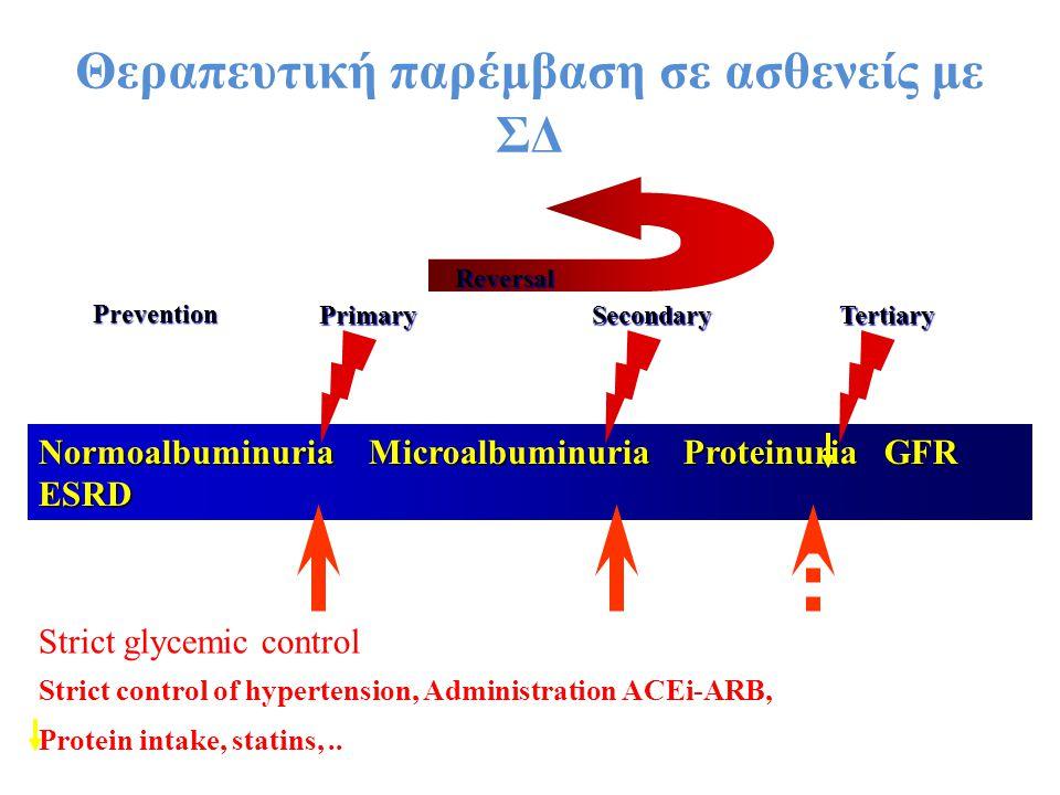 Θεραπευτική παρέμβαση σε ασθενείς με ΣΔ