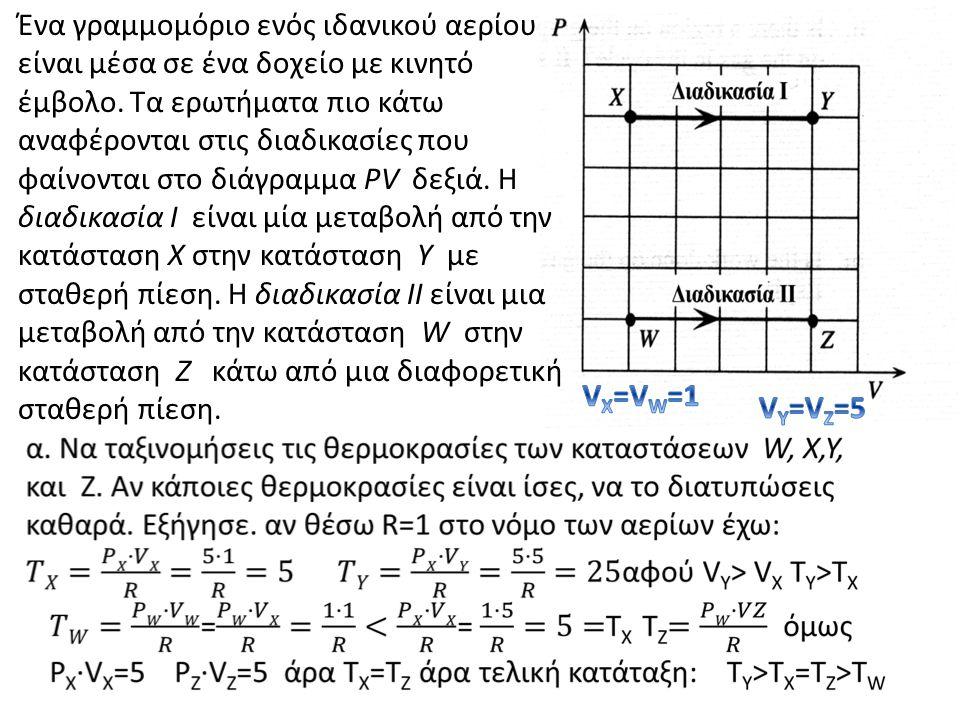Ένα γραμμομόριο ενός ιδανικού αερίου είναι μέσα σε ένα δοχείο με κινητό έμβολο. Τα ερωτήματα πιο κάτω αναφέρονται στις διαδικασίες που φαίνονται στο διάγραμμα PV δεξιά. Η διαδικασία Ι είναι μία μεταβολή από την κατάσταση Χ στην κατάσταση Υ με σταθερή πίεση. Η διαδικασία ΙΙ είναι μια μεταβολή από την κατάσταση W στην κατάσταση Ζ κάτω από μια διαφορετική σταθερή πίεση.
