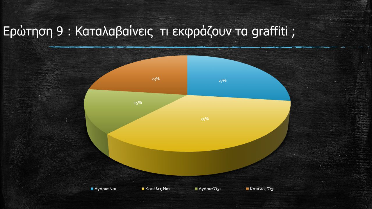 Ερώτηση 9 : Καταλαβαίνεις τι εκφράζουν τα graffiti ;