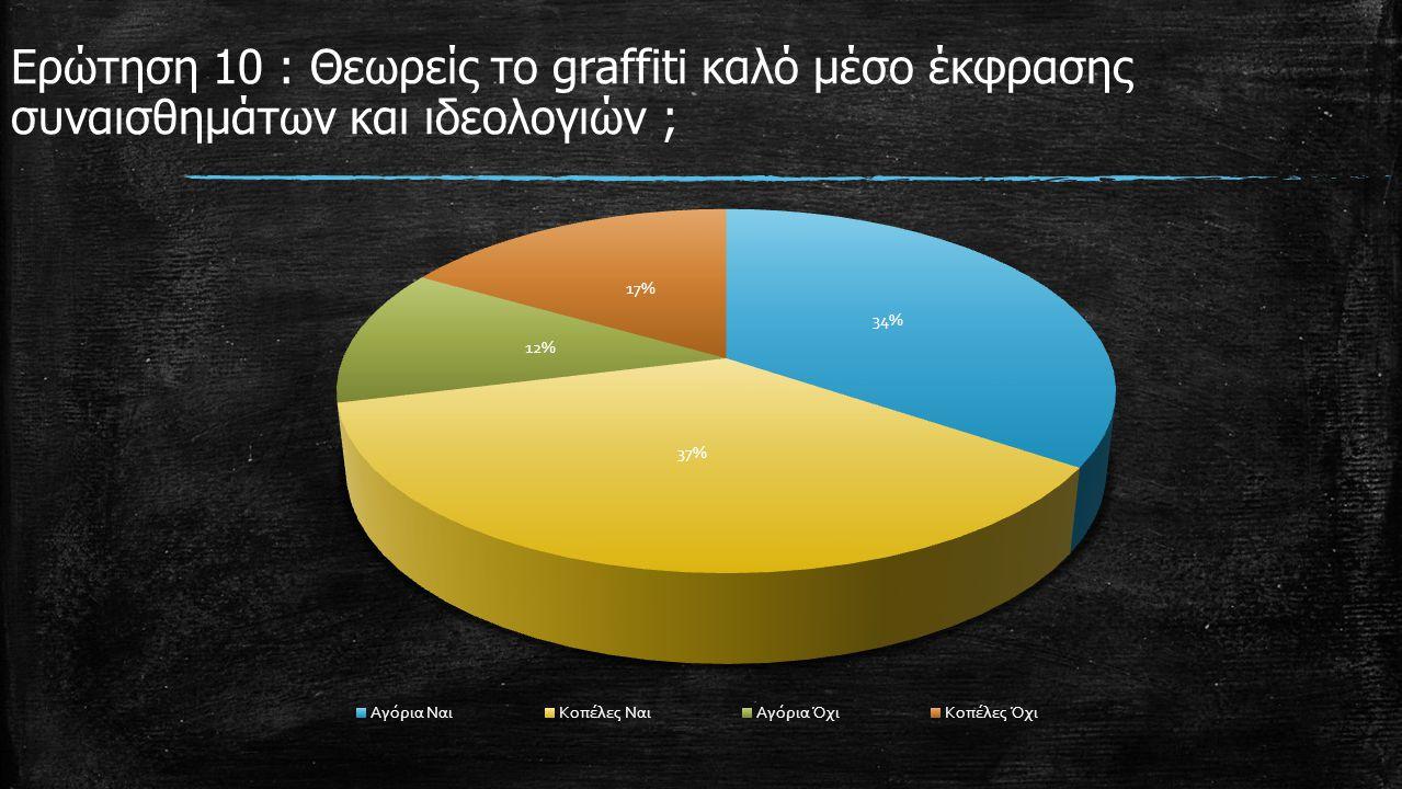 Ερώτηση 10 : Θεωρείς το graffiti καλό μέσο έκφρασης συναισθημάτων και ιδεολογιών ;