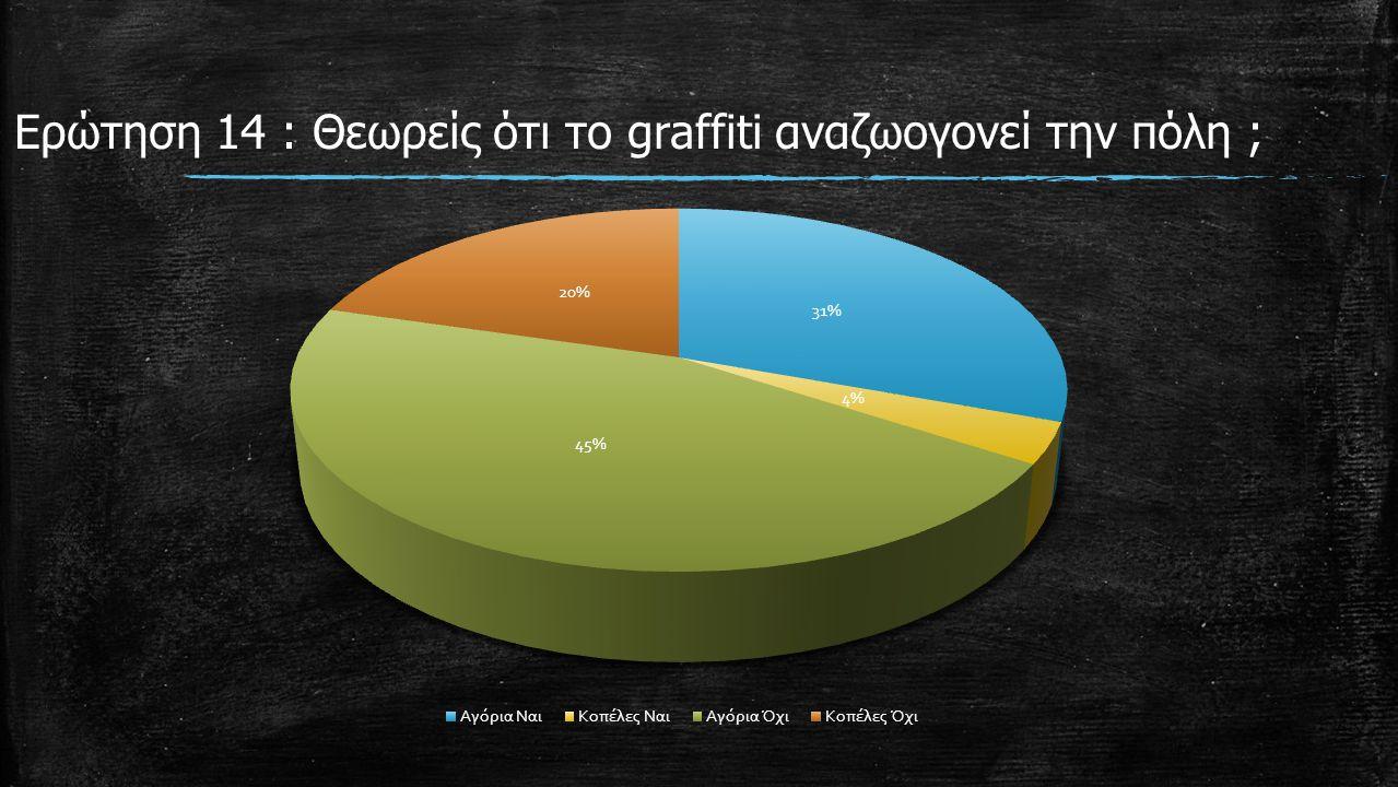 Ερώτηση 14 : Θεωρείς ότι το graffiti αναζωογονεί την πόλη ;