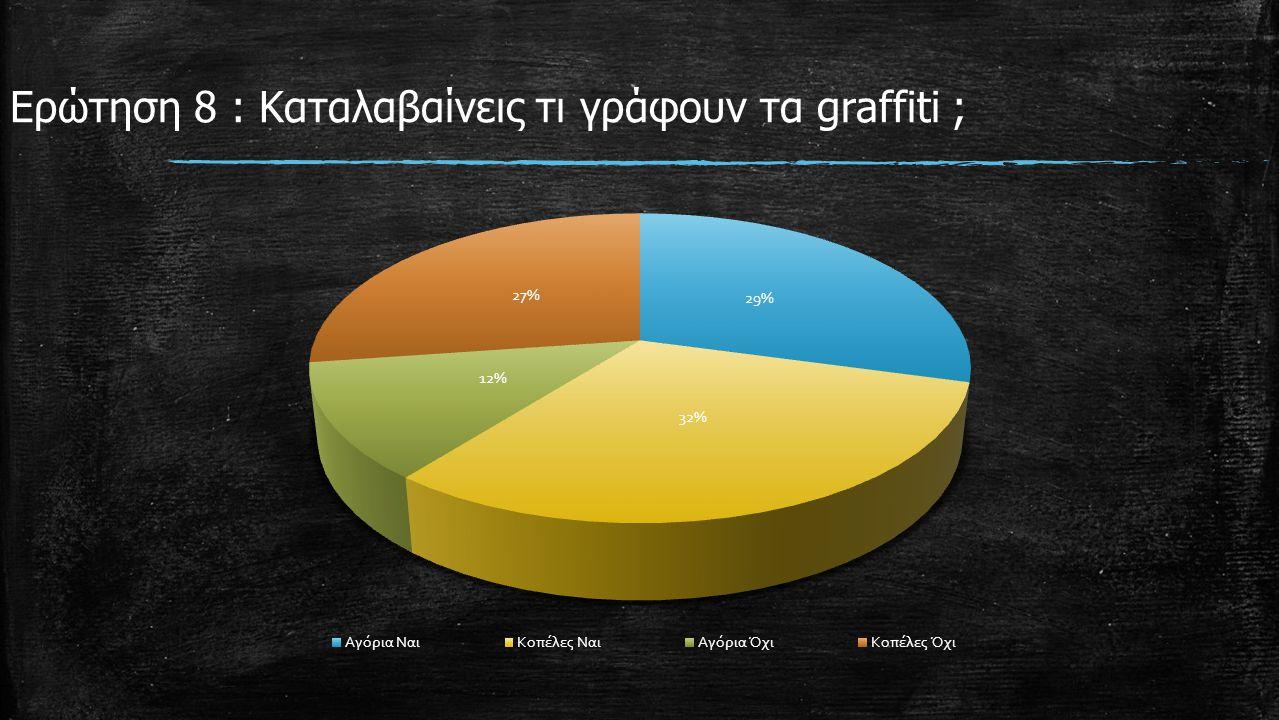 Ερώτηση 8 : Καταλαβαίνεις τι γράφουν τα graffiti ;