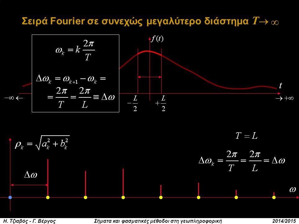 Σειρά Fourier σε συνεχώς μεγαλύτερο διάστημα Τ ∞