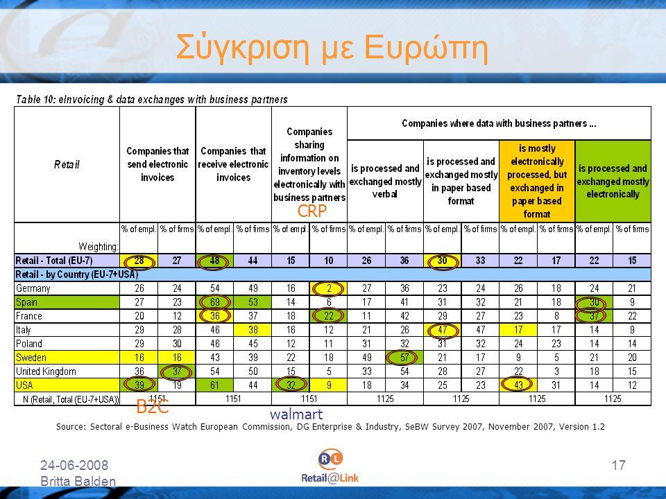 Σύγκριση με Ευρώπη Β2C CRP walmart 24-06-2008 Britta Balden