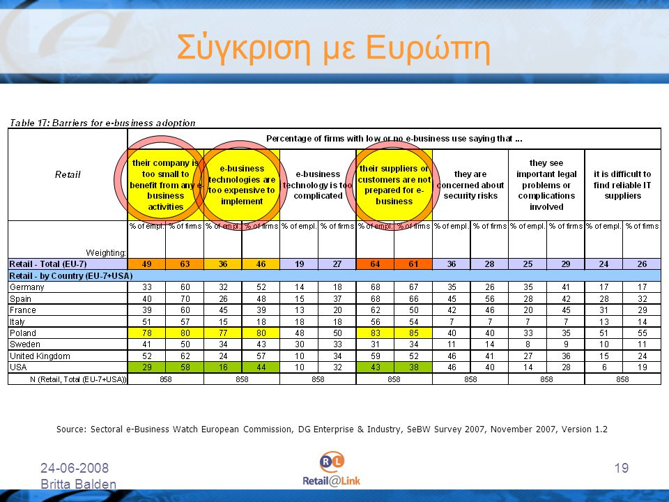 Σύγκριση με Ευρώπη 24-06-2008 Britta Balden