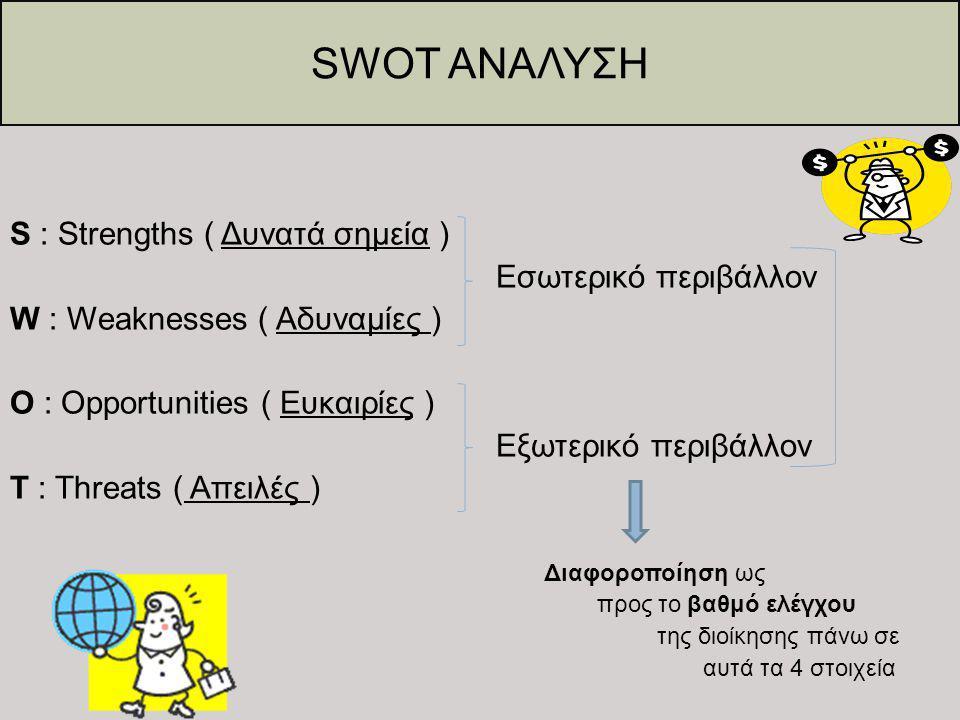 SWOT ΑΝΑΛΥΣΗ S : Strengths ( Δυνατά σημεία ) Εσωτερικό περιβάλλον