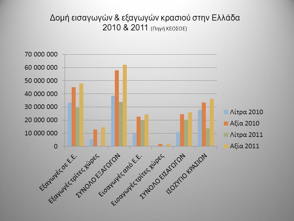 Δομή εισαγωγών & εξαγωγών κρασιού στην Ελλάδα 2010 & 2011 (Πηγή ΚΕΟΣΟΕ)