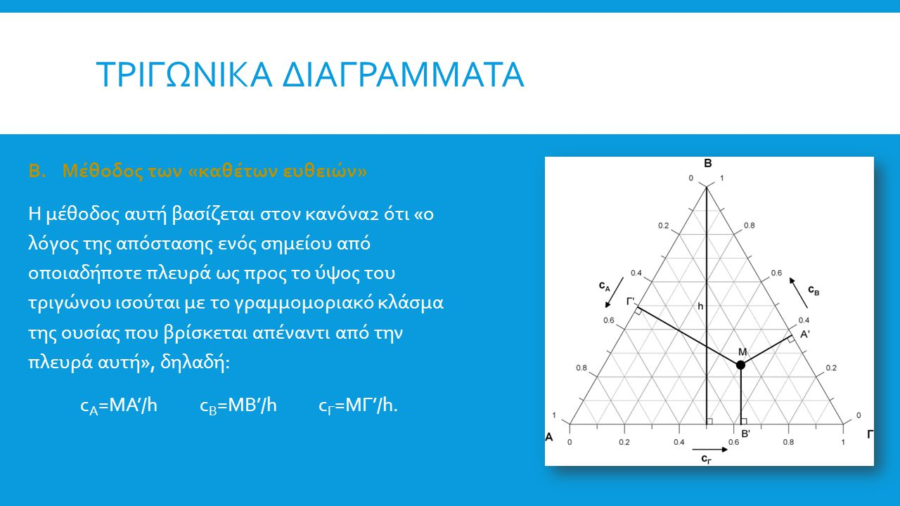 τριγωνικα διαγραμματα
