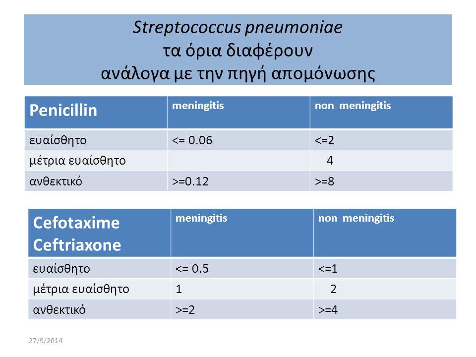 Streptococcus pneumoniae τα όρια διαφέρουν ανάλογα με την πηγή απομόνωσης