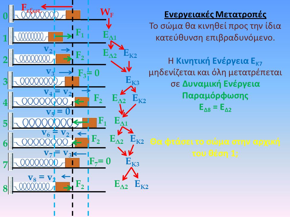 Ενεργειακές Μετατροπές Θα φτάσει το σώμα στην αρχική του θέση 1;