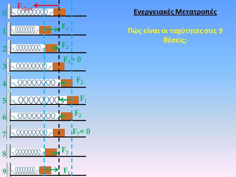 Ενεργειακές Μετατροπές Πώς είναι οι ταχύτητες στις 9 θέσεις;