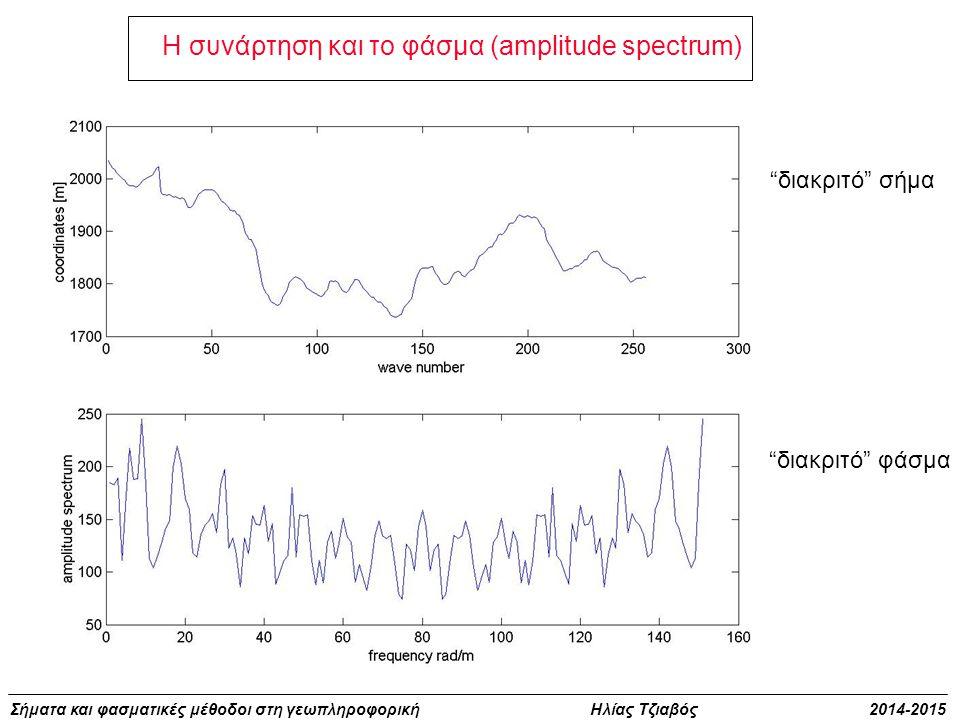 Η συνάρτηση και το φάσμα (amplitude spectrum)