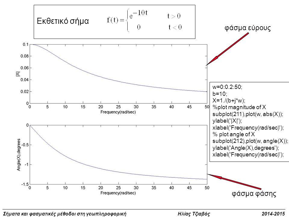 Εκθετικό σήμα φάσμα εύρους φάσμα φάσης w=0:0.2:50; b=10; X=1./(b+j*w);