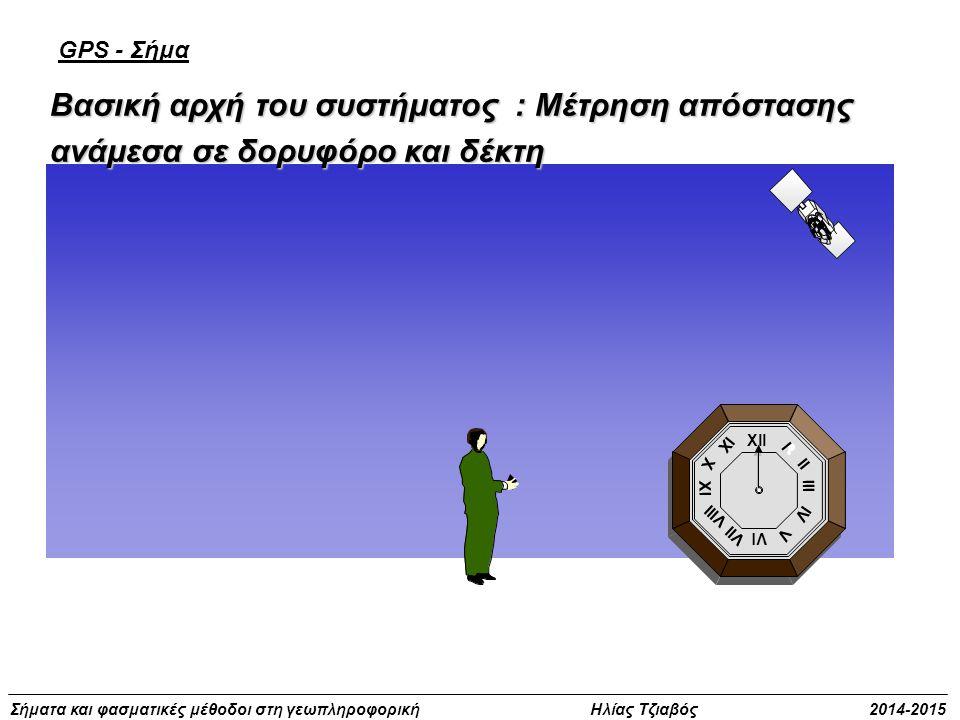Βασική αρχή του συστήματος : Μέτρηση απόστασης