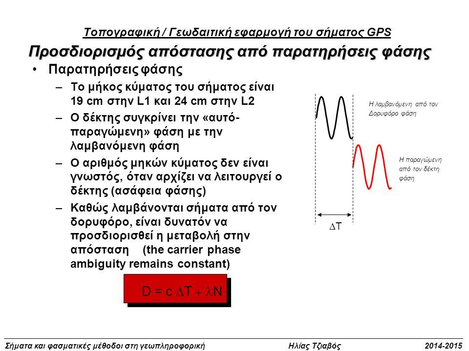 Τοπογραφική / Γεωδαιτική εφαρμογή του σήματος GPS