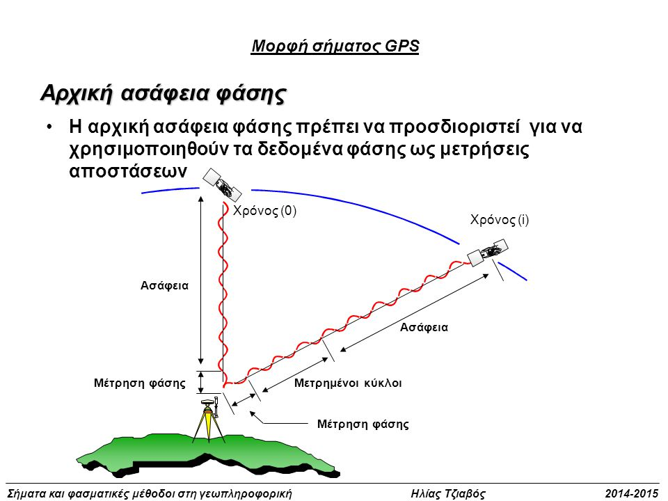 Μορφή σήματος GPS Αρχική ασάφεια φάσης.